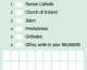 Minimalist change to census question on religion will not stop rise of the nonreligious