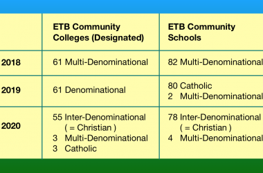 The Constantly Shifting Ethos of ETB Schools and Colleges