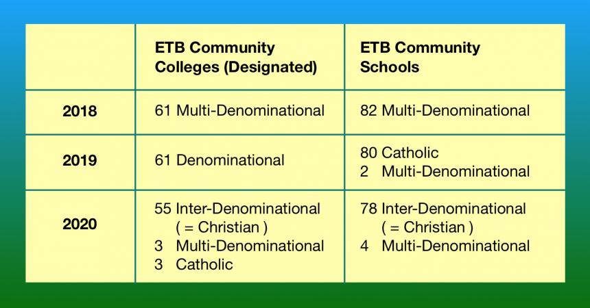 Secular Sunday #426 – What Ethos are ETB Schools?