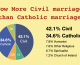 Civil marriages overtake Catholic marriages for the first time