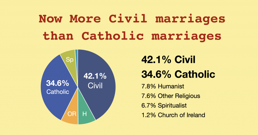 Secular Sunday #488 – The decline in Catholic marriages